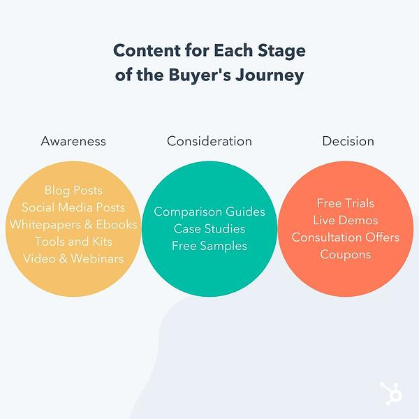 content ideas for each stage of the buyer's journey: awareness, consideration, decision