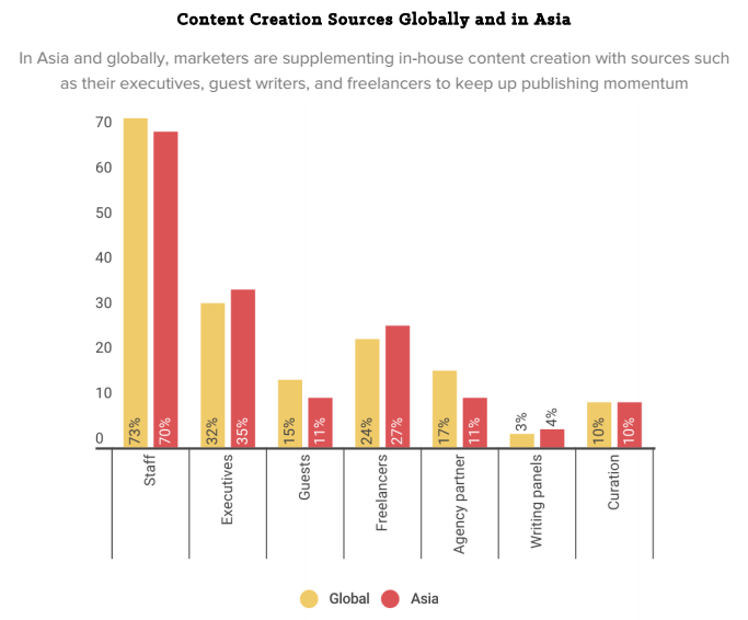 content-creation-sources-asia.png