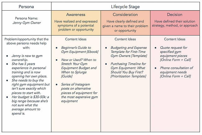 Content mapping examples from HubSpot