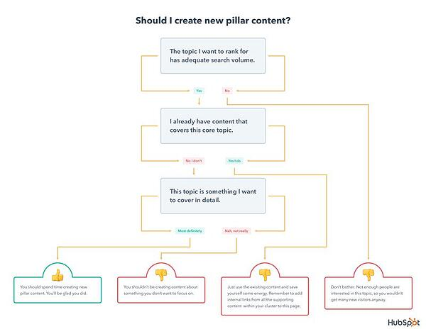 hubspot should you create new pillar content