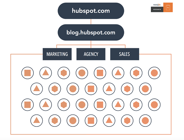 hubspot topic clusters blog content marketing strategy