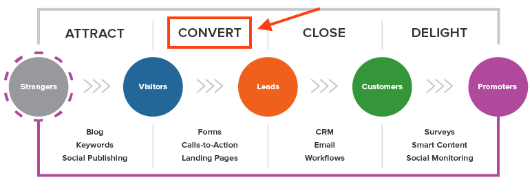 convert-inbound-methodology.png