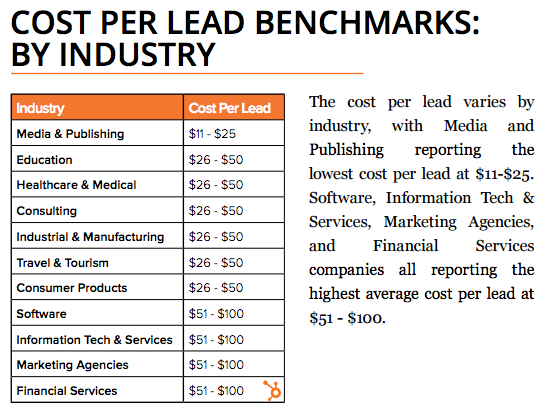 how much should a lead cost