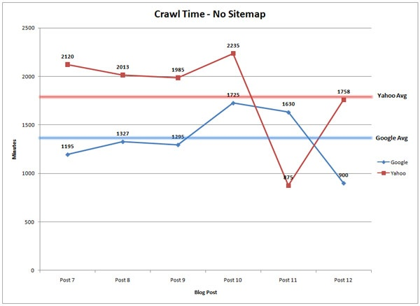 crawl-time-no-sitemap.jpg