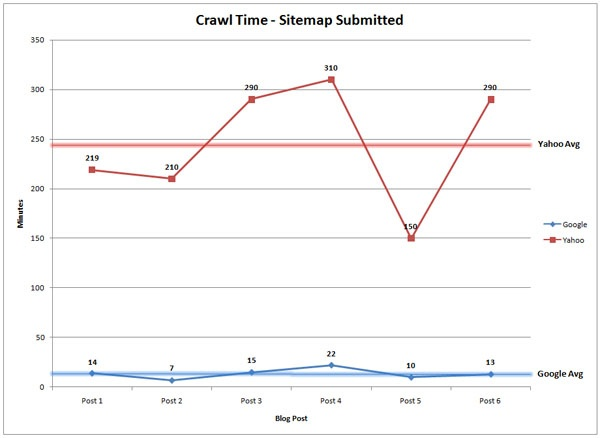 crawl-time-with-sitemap.jpg