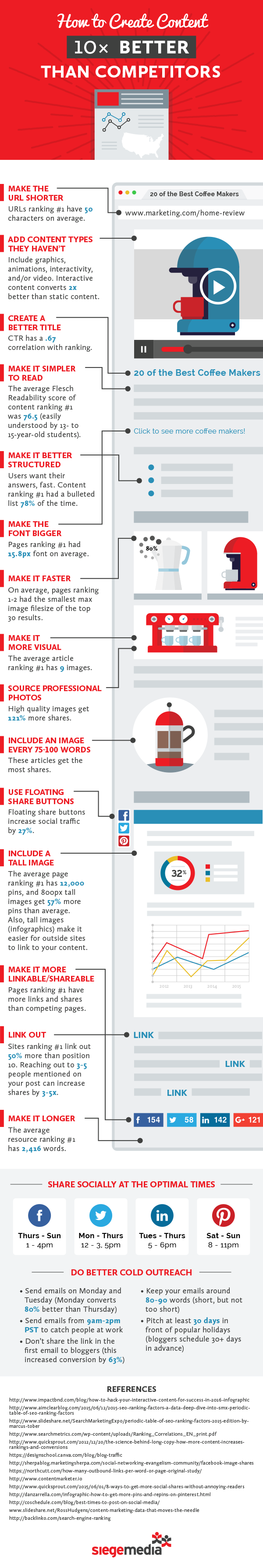 create-better-content-infographic.png