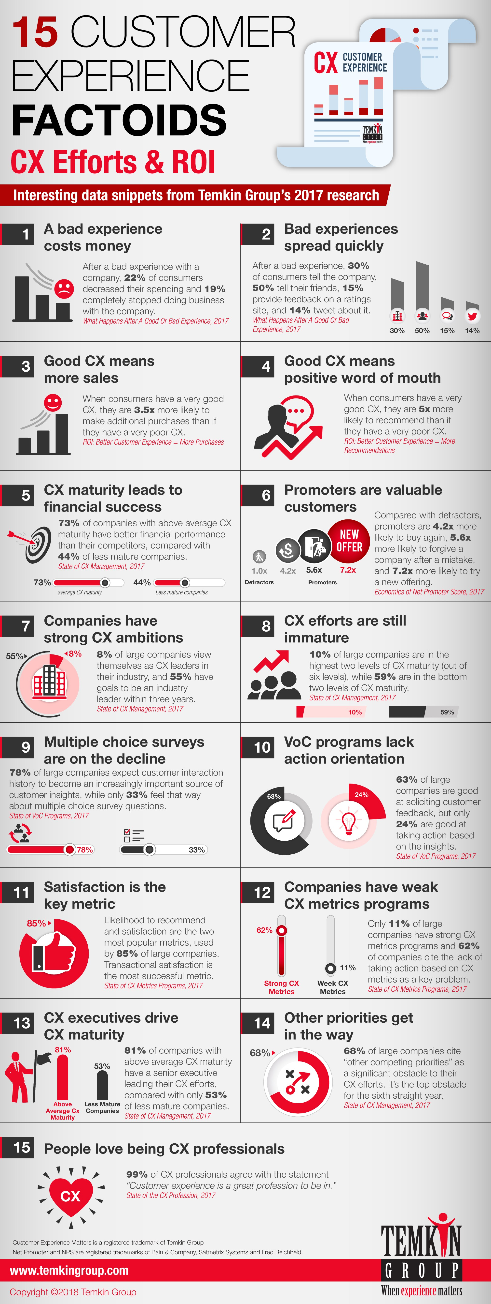 customer experience roi infographic