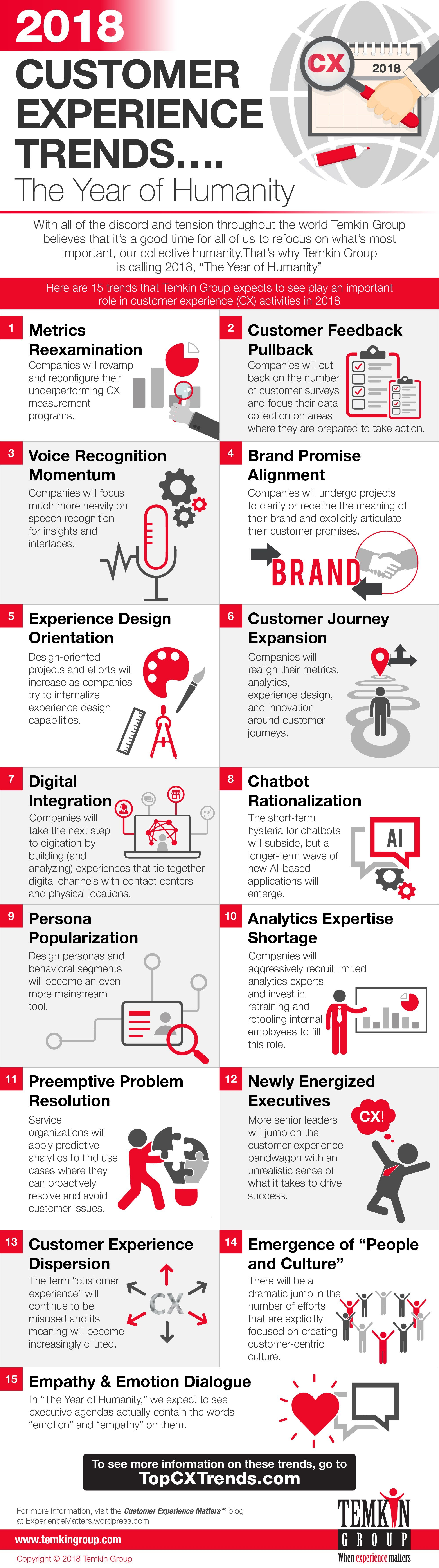Customer Experience Trends Infographic