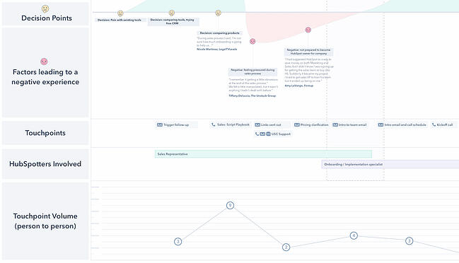 Customer journey map example from HubSpot's service team