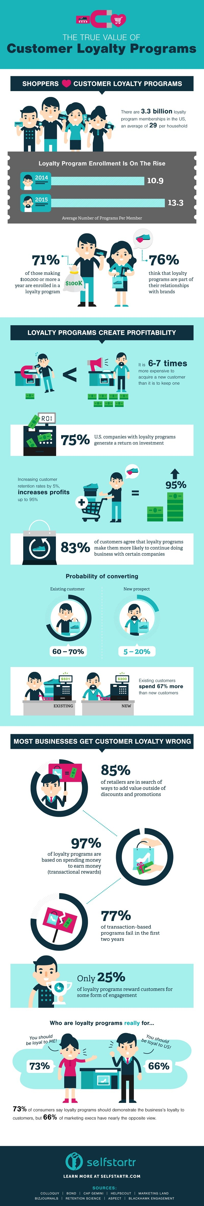 customer-loyalty-programs-infographic.jpg