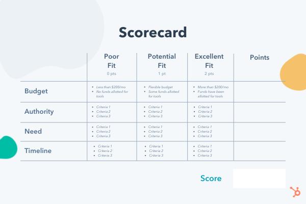 Customer profile example with a scorecard