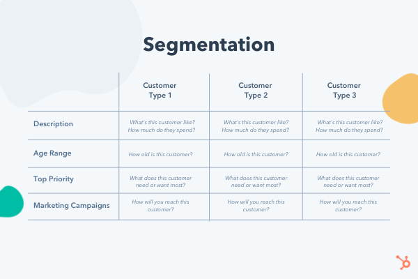Segmented customer profile example