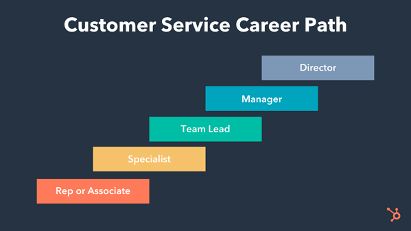 customer service career path showing role progression from rep or associate to specialist to team lead to manager to director