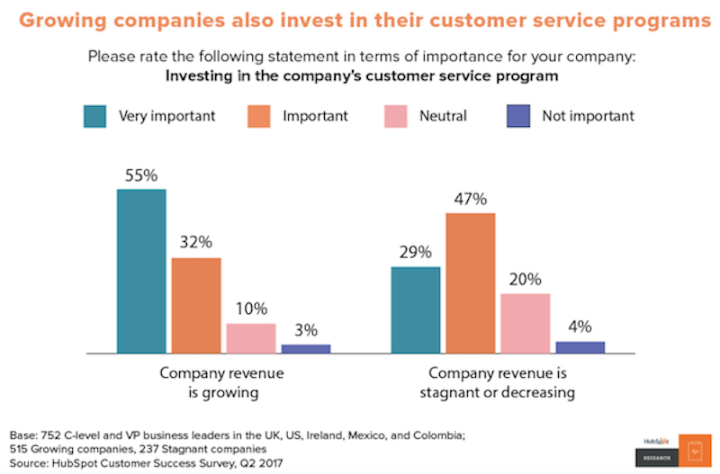 growing companies invest in customer service and support