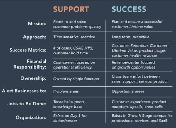 customer-support-vs-customer-success
