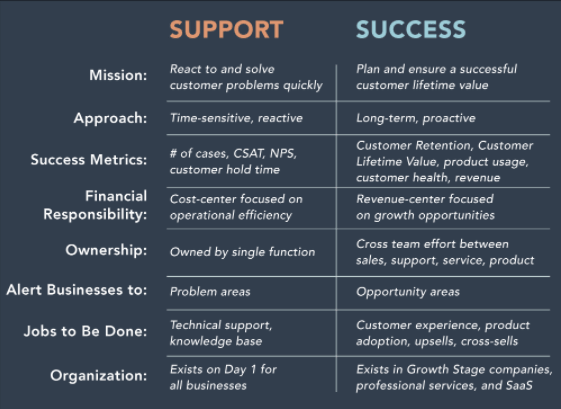 customer-support-vs-success