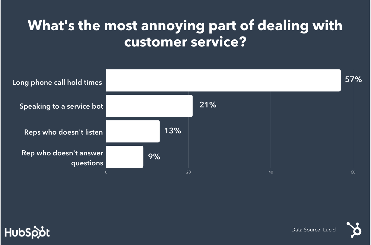 Why Consumers Get Annoyed With Customer Service Departments [Research]
