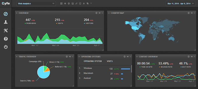 cyfe-web-analytics-tool