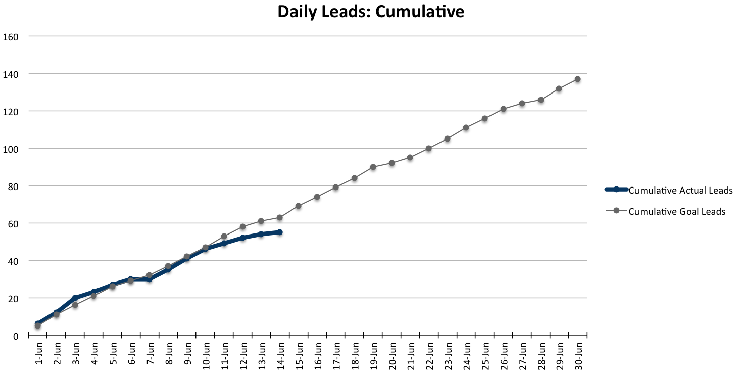 how to create a traffic  u0026 leads waterfall chart to track your marketing progress