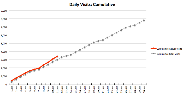 daily-traffic-waterfall-excel.png