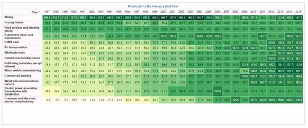 data visualization pivot table
