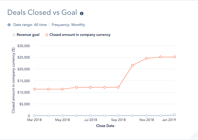 deal closed vs goal