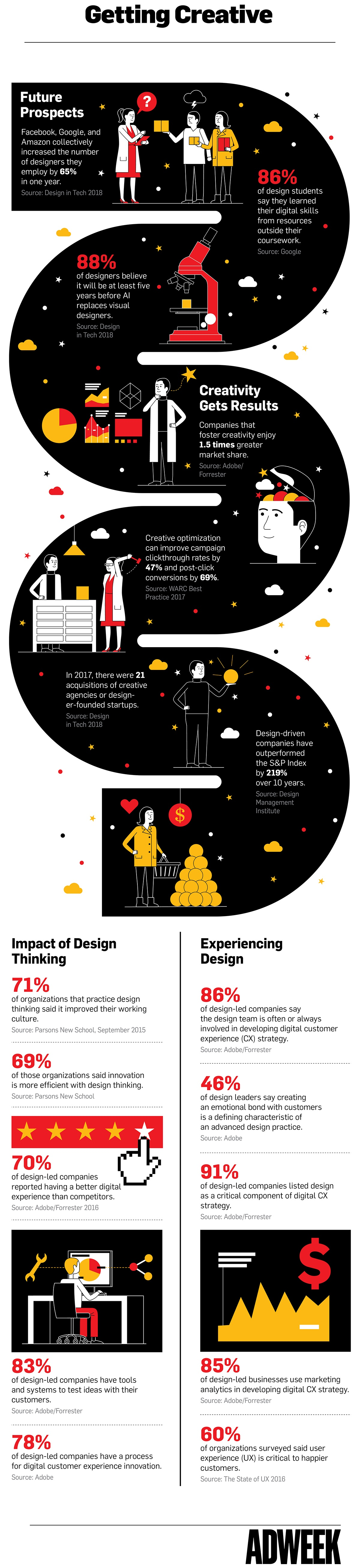 design-thinking-customer-experience-adweek