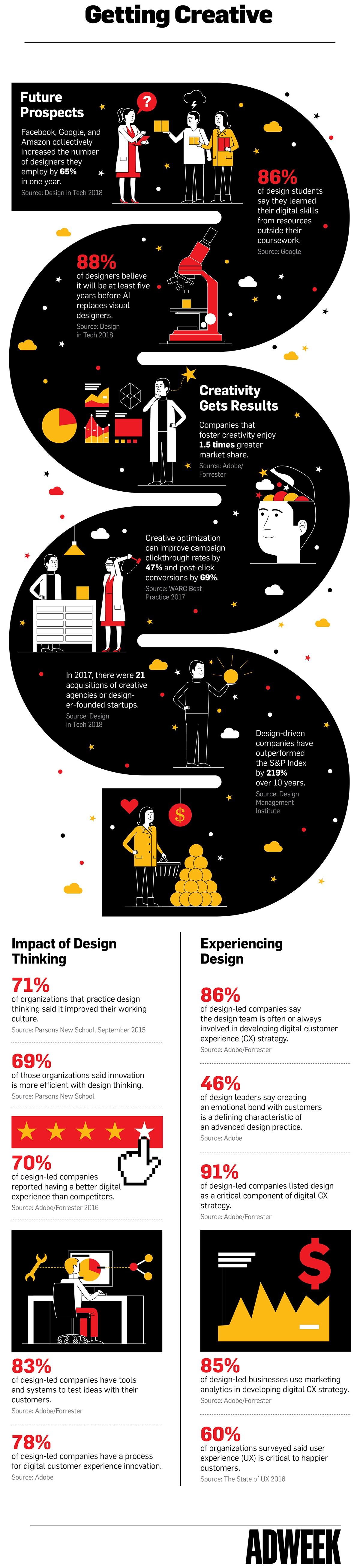 design-thinking-customer-experience-adweek