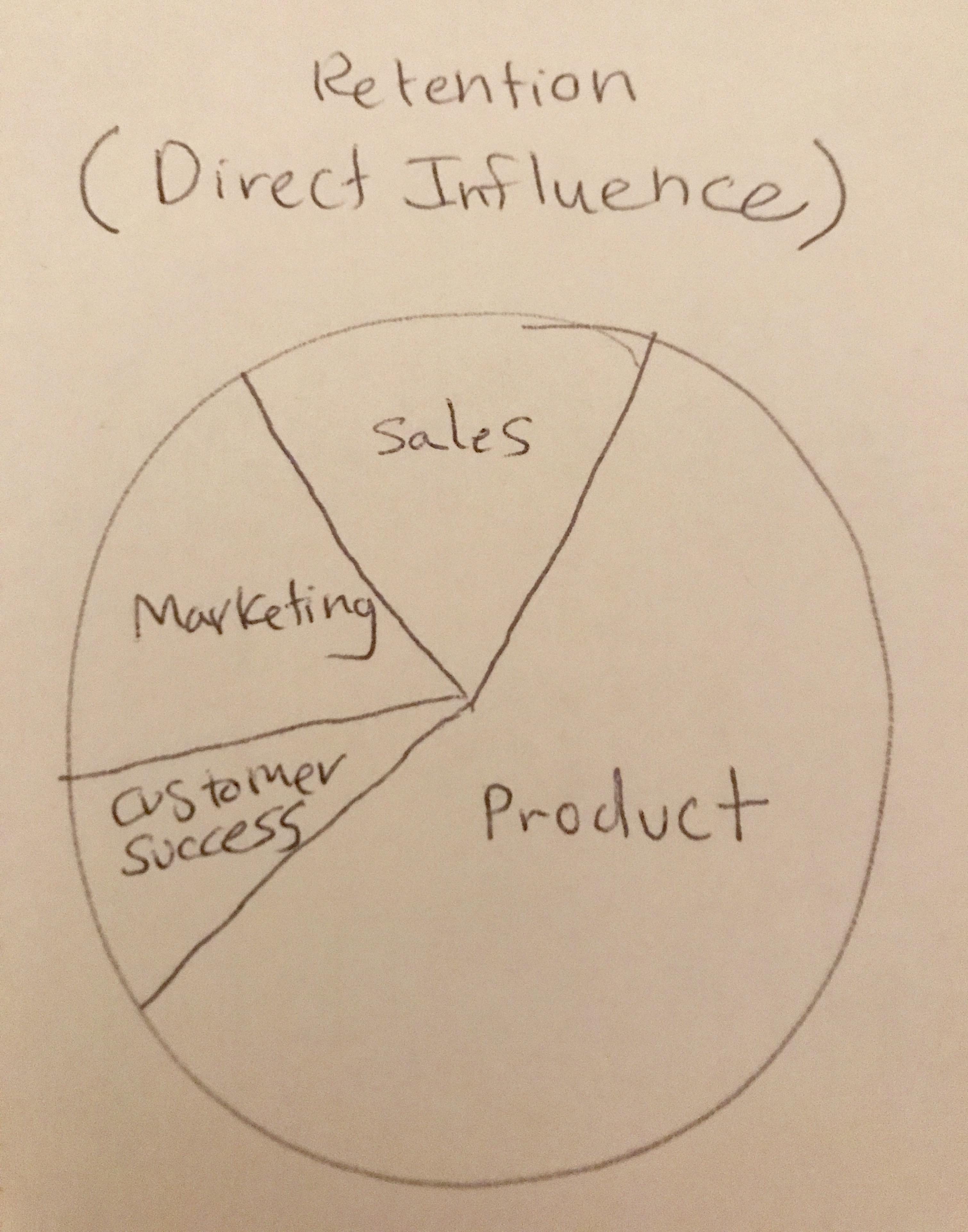 direct influence.jpg