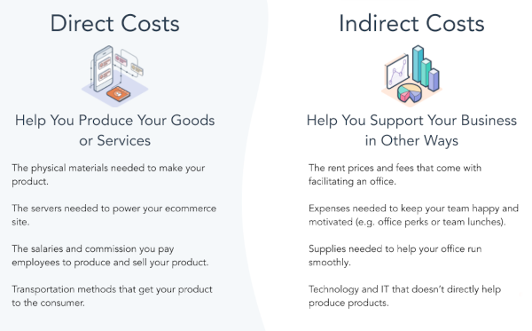 direct costs help you produce your goods or services while indirect costs help you support your business in other ways