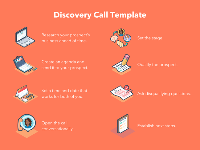 Step-by-step template for sales discovery calls