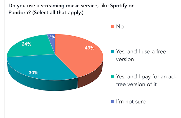 do you use streaming music