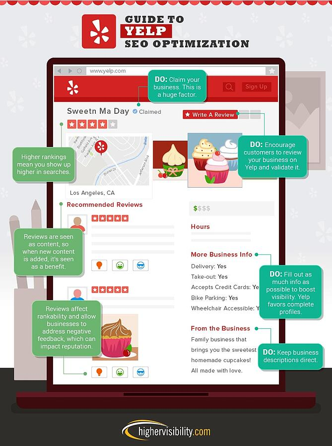 e-commerce-yelp Optimized Business Page