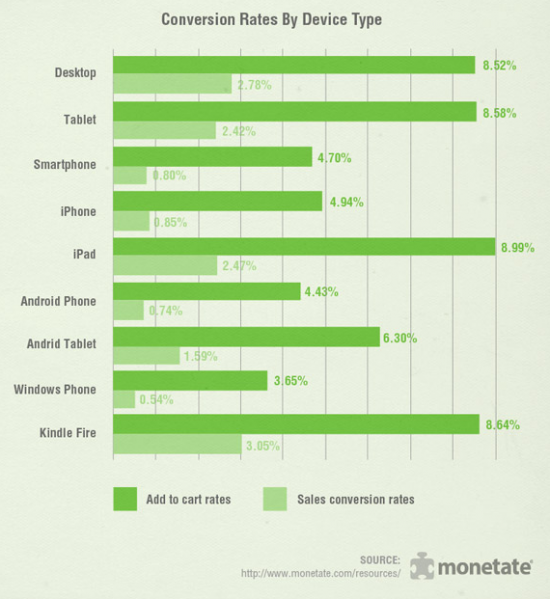 Mobile-conversion-rates-by-device-type-2015