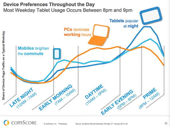 comscore-device usage throughout the day