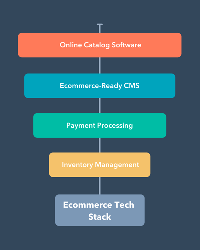 Ecommerce tech stack