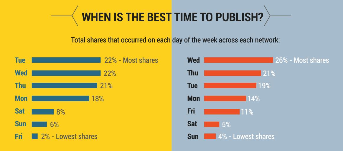 education-content-best-publishing-times.png