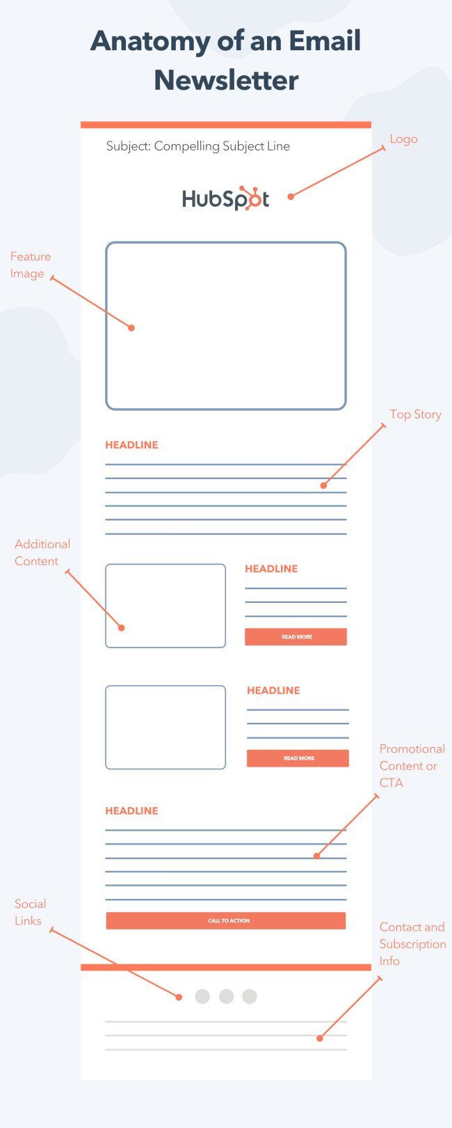 anatomy of an email newsletter design