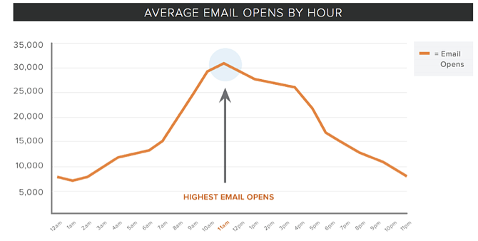 email_opens_by_hour.png