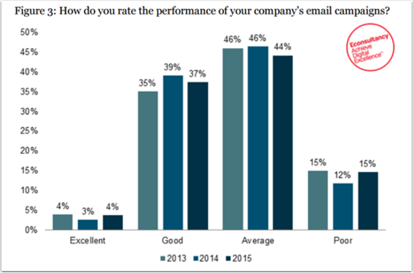 email_performance_statistic.png