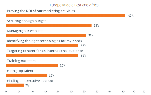 emea-marketing-challenges.png