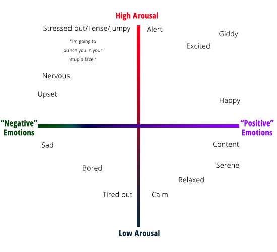 emotional-arousal-chart-1