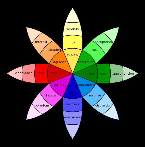 emotional marketing wheel of emotions
