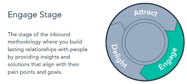 Engage Stage: The stage of the inbound methodology where you build lasting relationships with people by providing insights and solutions that align with their pain points and goals