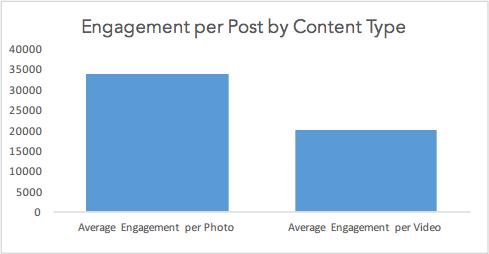 engagement-per-content-type-instagram.png
