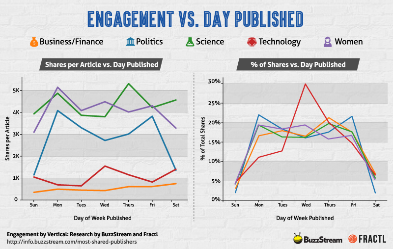 engagement-vs-day-published.png