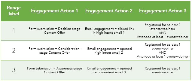 engagemnet actions