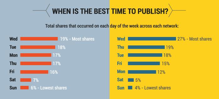 entertainment-content-best-publishing-times.png