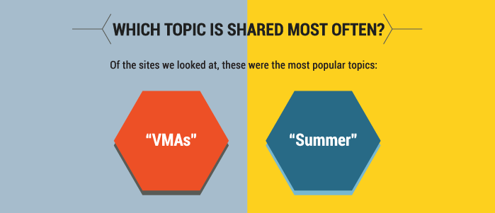 entertainment-content-most-shared-topics.png