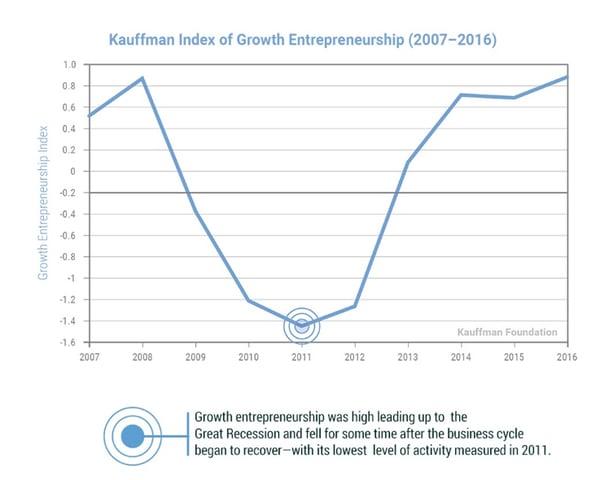 entrepreneur-stats